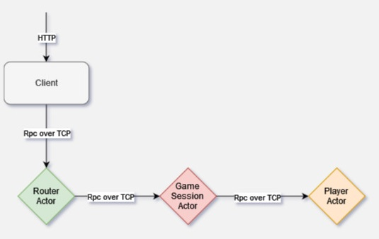 Diagram showing Client receiving HTTP request, Client sending request with Rpc over TCP to Router Actor, Router Actor sending request with Rpc over TCP to Game Session Actor, which then sends request with Rpc over TCP to Player Actor