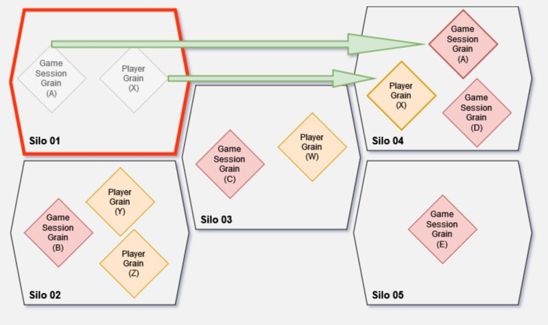 Diagram depicting Orleans that creates new activations of Grains on different Silo during server downtime