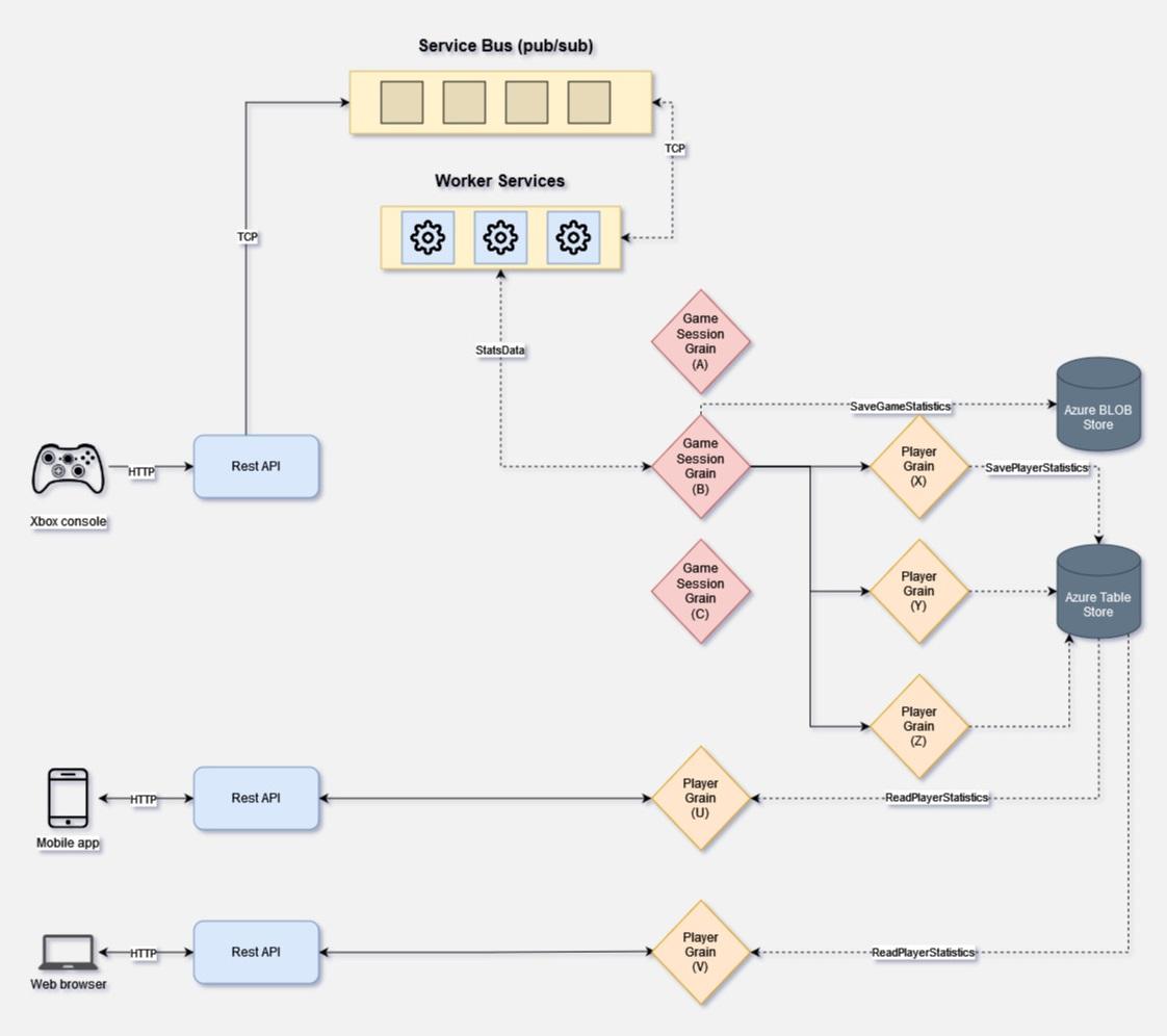 Diagram of Halo 4 statistics service implementation